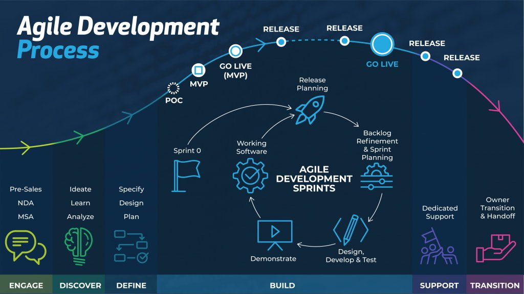 Agile Development Process at Softelligence