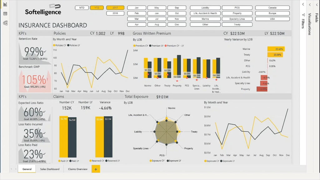 Softelligence - Executive Dashboard for Insurance Carriers