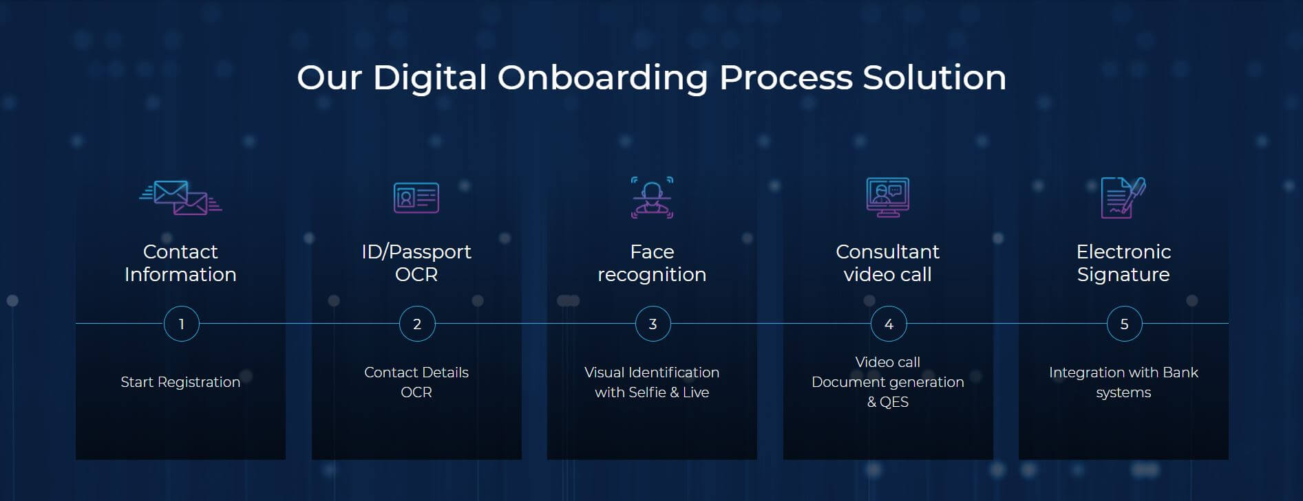 Softelligence Digital Onboarding Process Solution