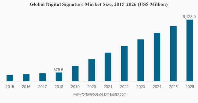 Global Digital Signature Market Size