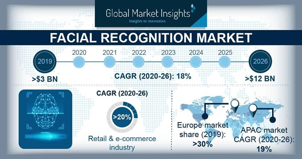 Global Facial Recognition Market